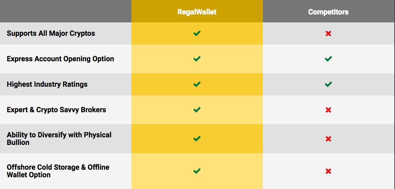 Regal Assets vs Bitcoin IRA companies